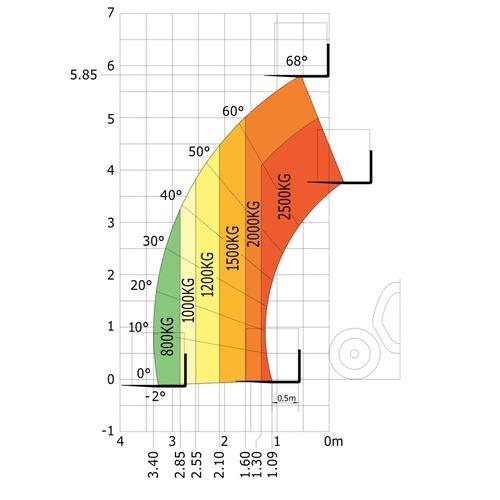 MT625belastingsdiagram
